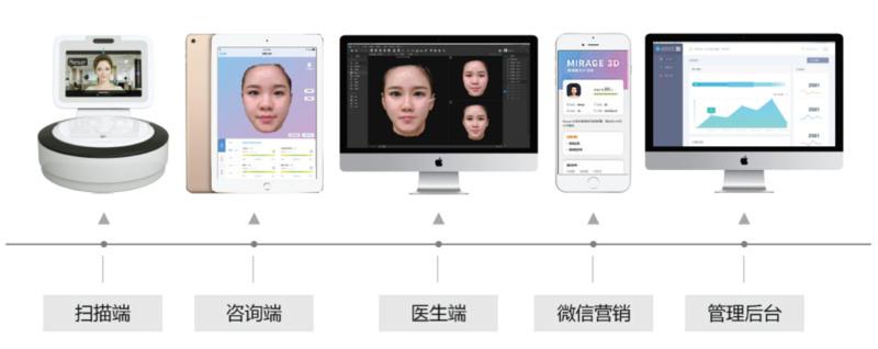 """降低获客成本,「影子智能」为医美机构提供""""3D人脸诊断与设计系统"""""""