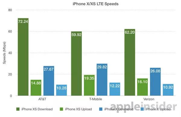 iPhone Xs 网速实测:比 iPhone X 快 2.6 倍