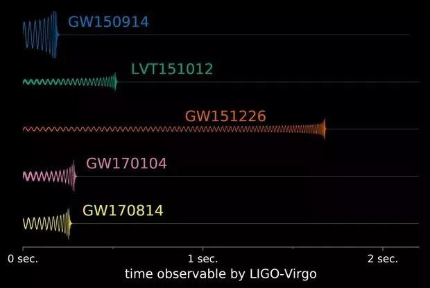"""三体系统制造的引力波什么样 三个天体带来""""二重奏""""是怎么回事?"""