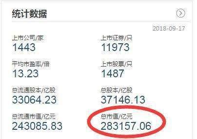 """3年蒸发25.28万亿! 沪市成交已低于900亿, A股仅剩五个""""苹果"""""""