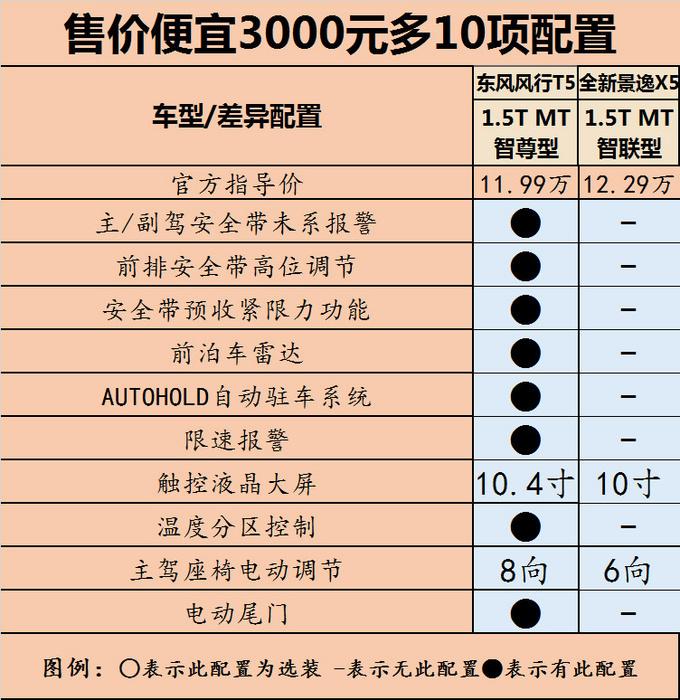尺寸更大售价更低 东风风行T5 15T值不值?_云南快乐十分开奖结果