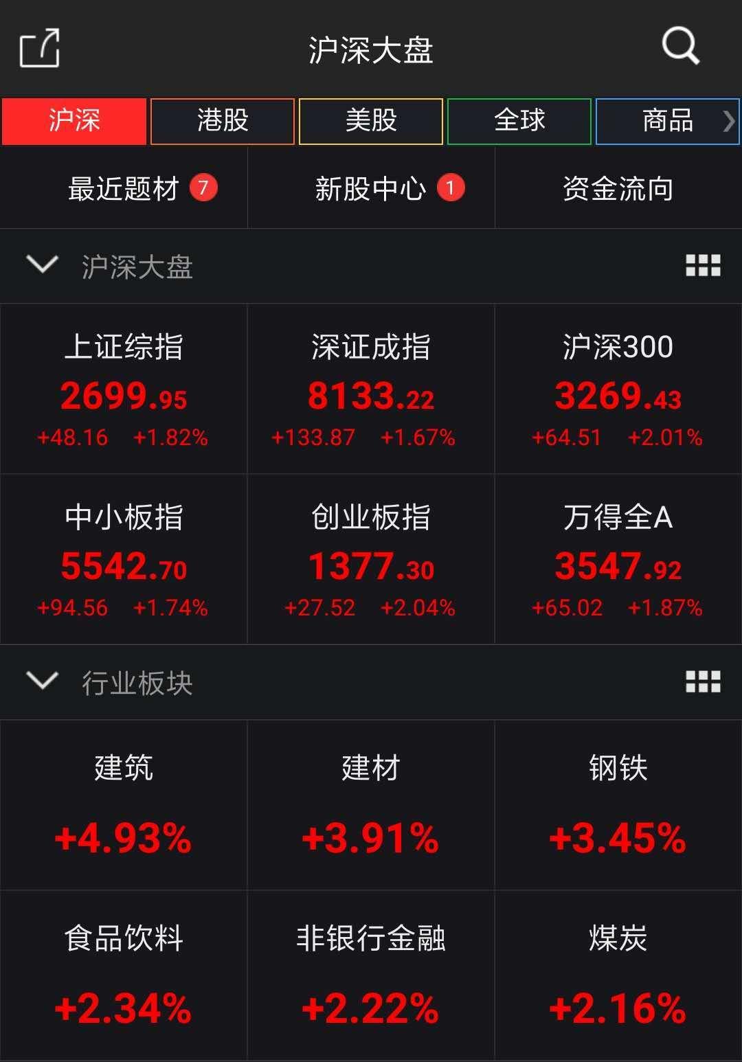 A股绝地反击沪指大涨1.82%! 业内人士:本轮反弹空间或在10%以上
