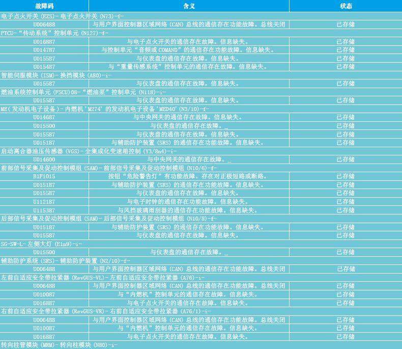 【维修实例】2015款进口奔驰C200仪表灯全亮