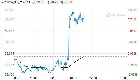 今天油价大幅上扬的背后:沙特据悉乐见布伦特原油升至80美元以上
