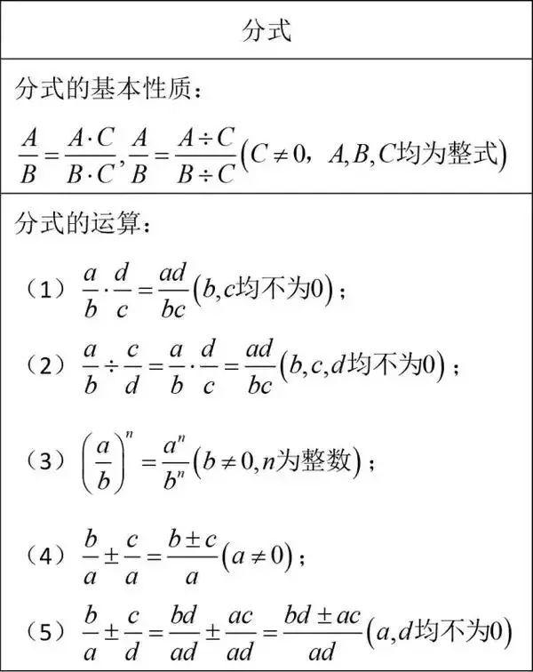 初中数学重点常识大汇总,月考必备(提议保藏)(责编保举:数学教案jxfudao.com/xuesheng)