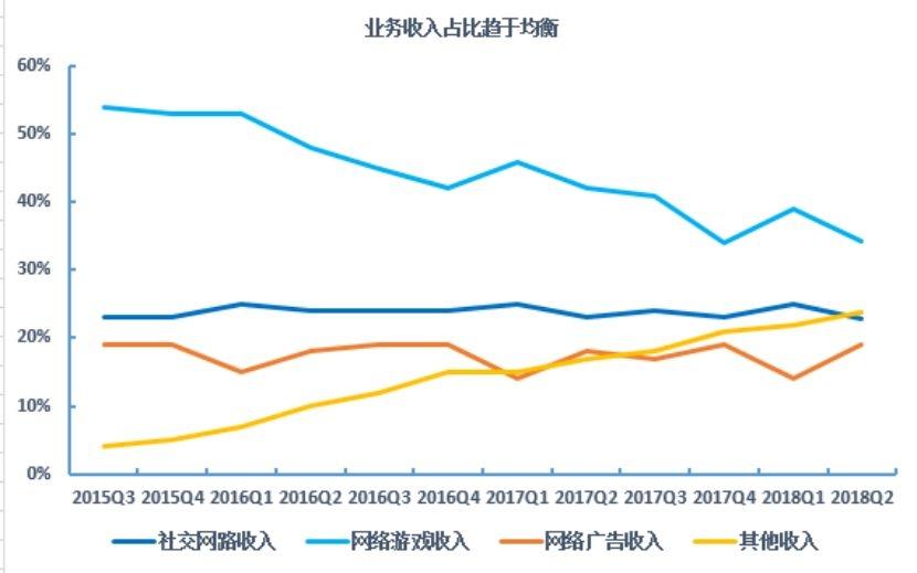 市值蒸發1.6萬億后,騰訊足夠便宜了嗎?