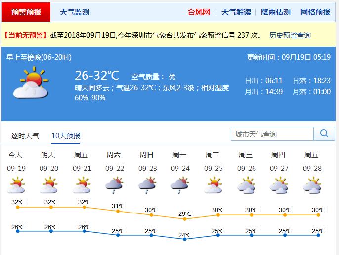 """""""山竹""""偃旗息鼓 深圳气温顺势回升,最高气温超30℃图片"""