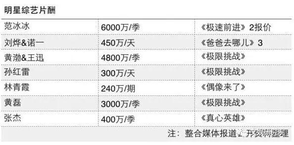 综艺片酬被严控:明星总片酬每期不超80万,一季不超1000万