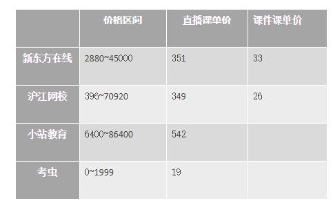冲刺雅思6.5!新东方、沪江、小站、考虫哪家强?