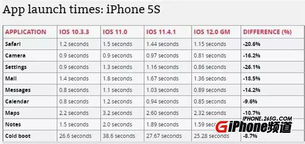 iPhone5S/6P升级iOS12正式版后:速度变快