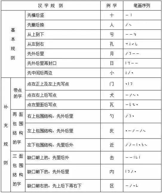 2018国家最新规定的汉字书写笔画 笔顺规则 为孩子收藏