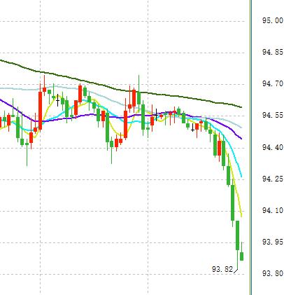 美元全线下跌的背后:全球风险溢价减弱!?