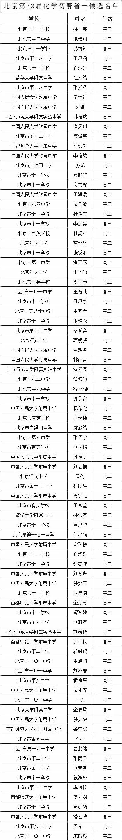 北京第32届化学初赛省一候选名单出炉!共84人
