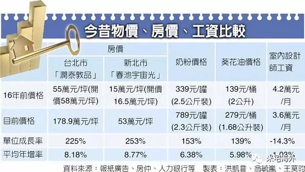 台湾 人均 收入_台湾身份证图片(3)