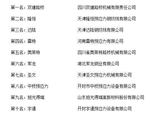 """""""2018年度中国锚具十大品牌总评榜""""荣耀揭晓"""