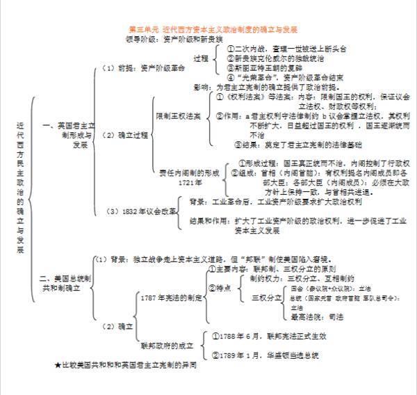 【教学研究】单元历史必修一各历史知识结构图,学习高中必备!.tiebabaidu点高中生凸图片