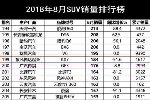 8月最丢人的7座SUV,只卖184台大跌51.6%,关键还是合资车!