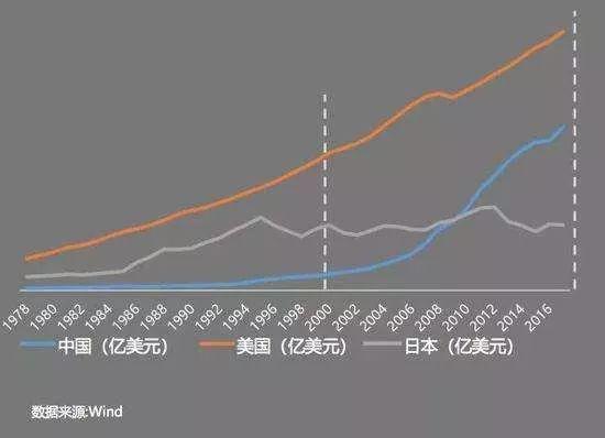 中国美国gdp对比_在美国留学,生活在哪个州最幸福(3)