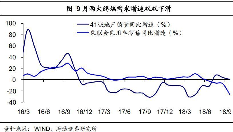 经济仍处下行通道——实体经济观察2018年第36期(海通宏观姜超、于博、陈兴)