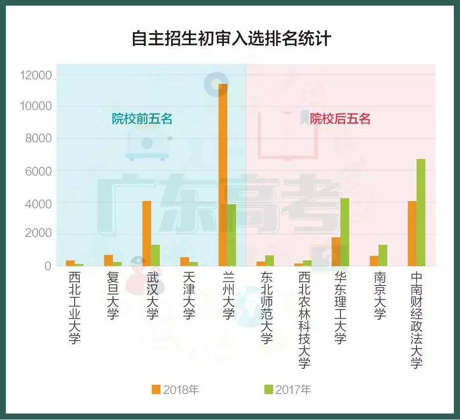 广东自主2018世界杯时间生2017-18年大数据分享