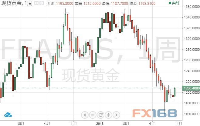 彭博调查:黄金交易员连续第五周看涨金价 下周美联储决议或成反