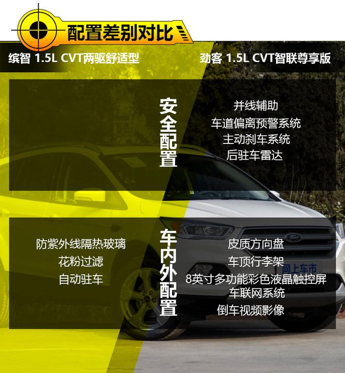 两大潮流之选广汽本田缤智对比东风日产劲客_新凤凰彩票平台