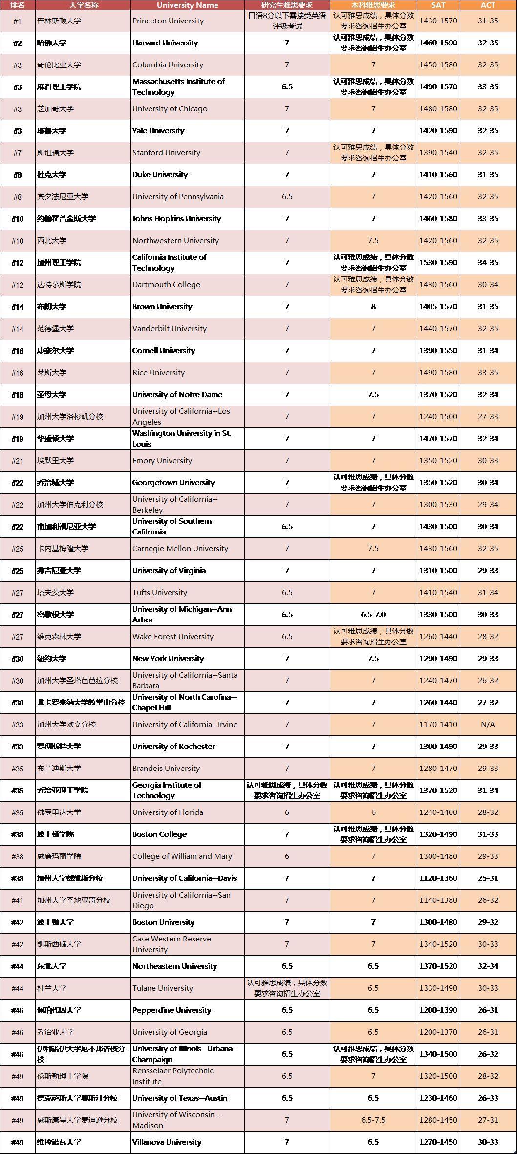 2019全美高校排行_最新 2019全美最佳大学排行榜出炉
