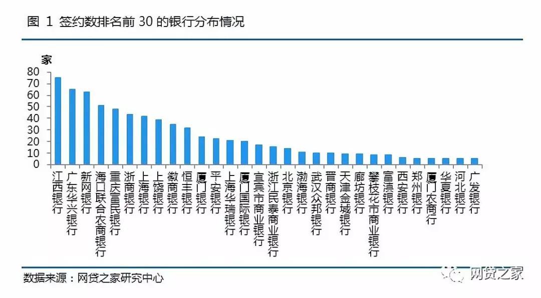 江西、华兴、徽商、富民等银行无缘首批25家网贷银行存管白名单