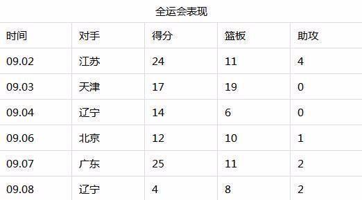中国男篮最励志的球员!用5年从不会打球到MVP,用2年征服国青队