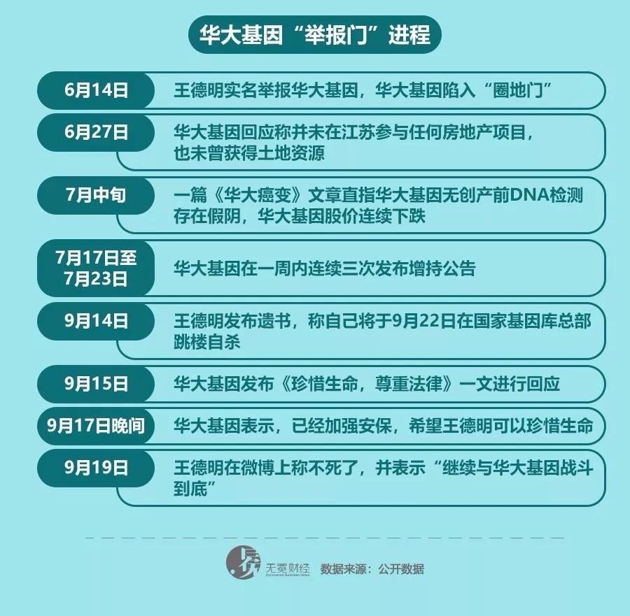 华大基因举报者王德明变卦,几大疑点待解
