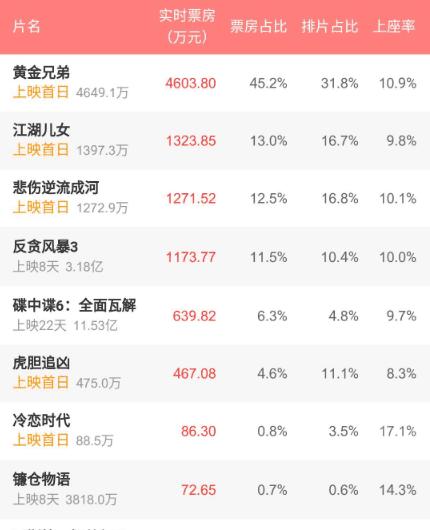 《黄金兄弟》首日票房突破4649.1万,实时票房排名NO.1