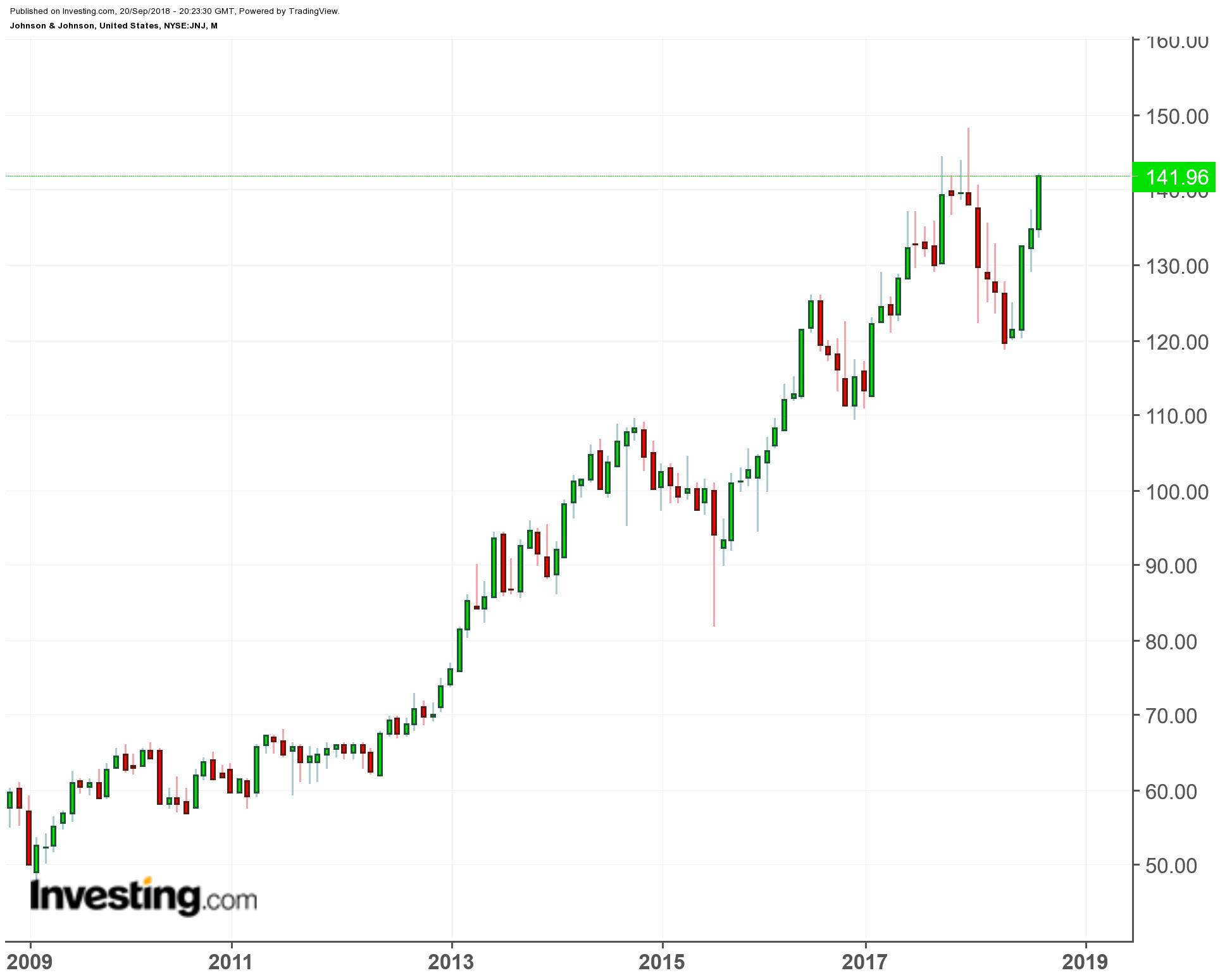 可永久持有的兩支股票:一支連續56年上調股息,一支不懼任何動蕩