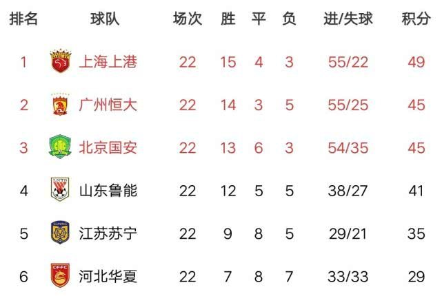 中超第23轮今日打响,赛事全hg0088如何注册预测,广州恒大恐与上海上港距离拉大