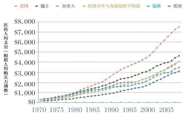 1960年美国gdp总量_世界GDP五强近50年历年耗电总量