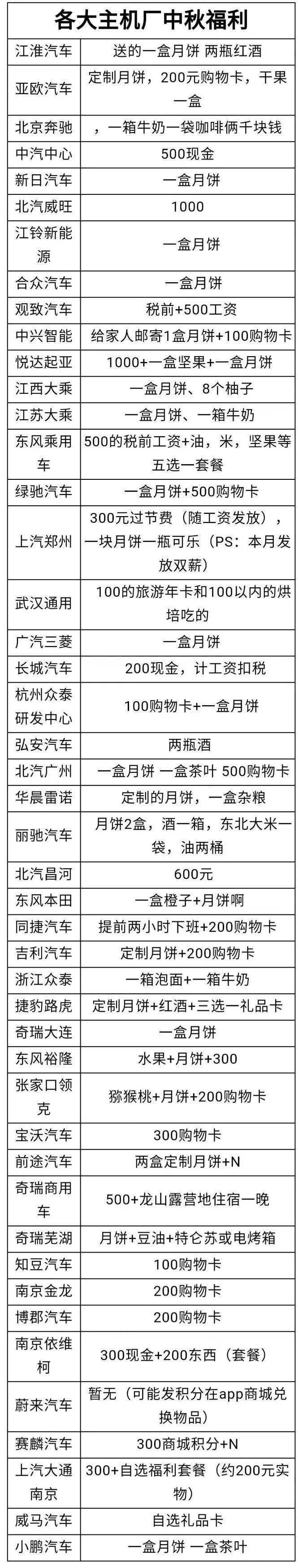 """各车企中秋福利统计,一汽-大众""""过期月饼""""遭员工举报"""