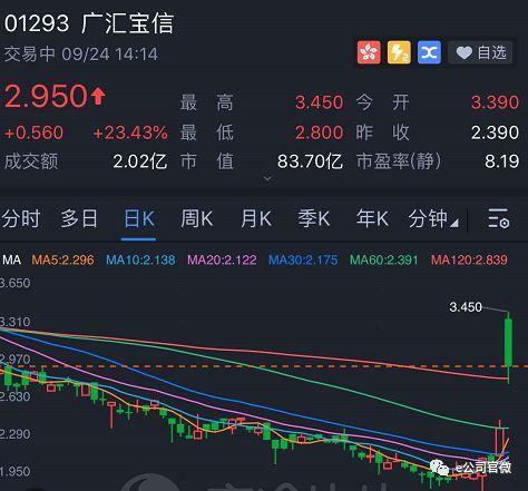 145亿入股,恒大造车又有大动作,这只股票一度暴涨44%!