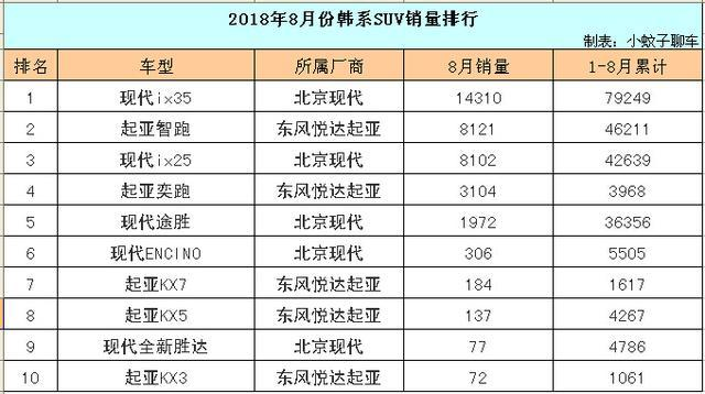 8月份韩系SUV销量一览,现代ix35崛起,起亚新车简直白菜价!