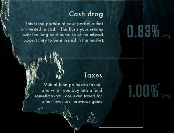 达里奥等大佬告诉你,华尔街的收费大部分都是智商税