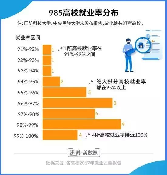 国内985大学就业报告分析:哪些专业对口又高薪?