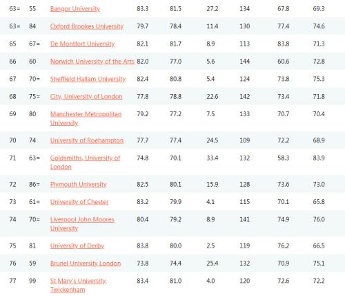 2019年英国大学排行榜_2019年英国大学排行榜出炉 热门专业哪些大学最好