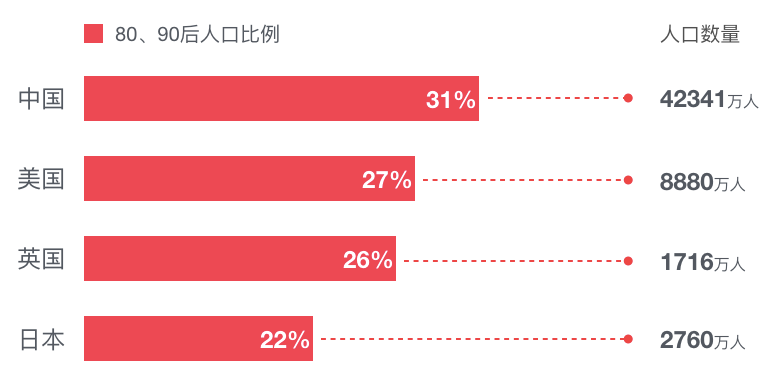00后江西人口比例_江西人口条形统计图