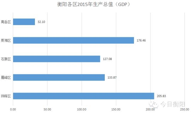 地区gdp怎么算_一个县的GDP怎么计算