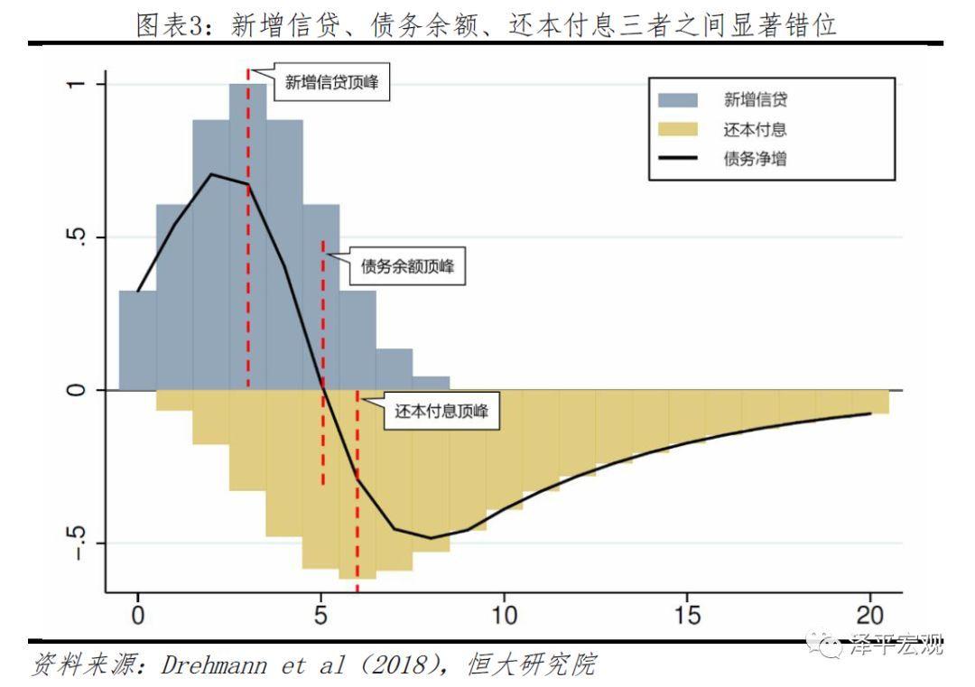 中国如何从金融周期顶部安全撤离?