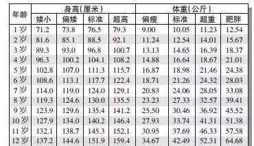 02 身高标准对照表 0-12岁女孩身高,体重表 03 生长发育的的阶段划分图片