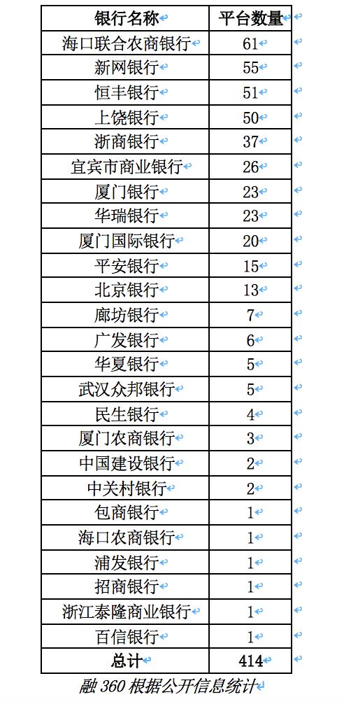 江西银行、华兴银行、上海银行、徽商银行等未通过首批网贷存管银行测评 留给它们的时间不多了!