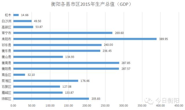 衡阳县gdp_衡阳区县GDP已公布,快来看看你们那排第几
