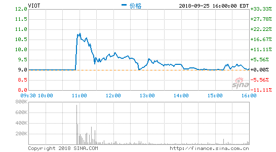 智东方正西早报:北边汽新触动力将于9月27日A股上市 云米上市首日盘中上涨逾18%