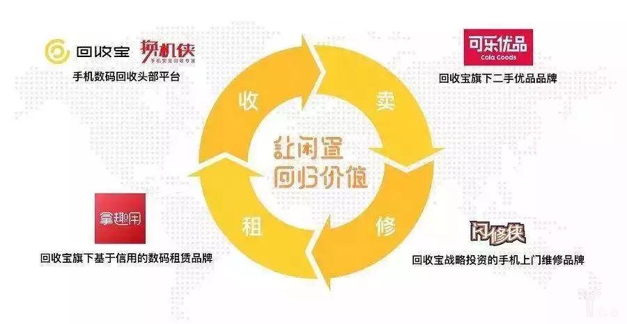 2008-2018,中国二手电商的新十年