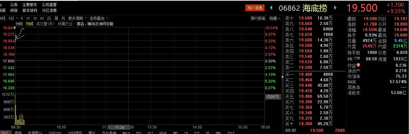 海底捞上市首日股价大涨10%,张勇夫妇身家560亿元成餐饮首富