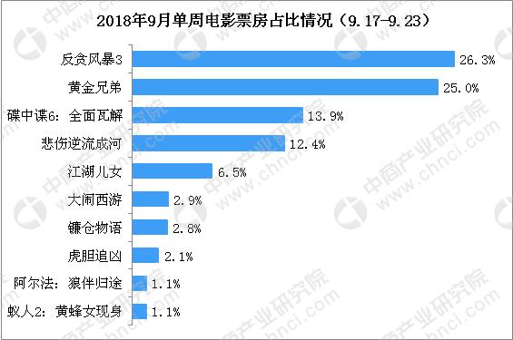 20181电影排行榜_韩国r级限制电影2018韩国r级限制片排行榜前十名